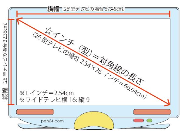 ディスプレイ&テレビの〇〇型(...